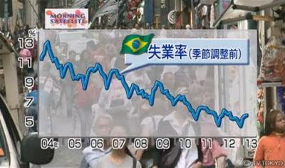 ブラジル 失業率 推移グラフ