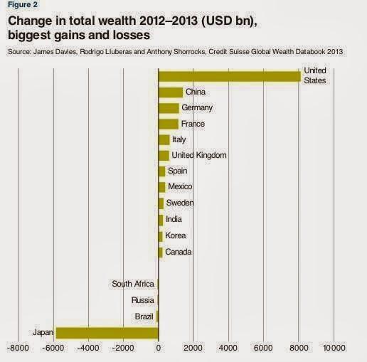 Porcentaje del aumento en el número de millonarios