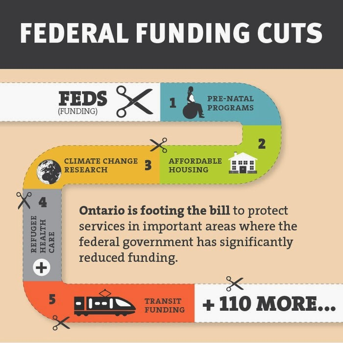 image Canadian Federal Funding Cuts Info Graphic 1. Pre-Natal Programs 2 Affordable Housing 3Climate Change Research 4Affordable Health Care 5Transit Funding + 110 More Ontario is footing the bill to protect services in important areas where the federal government has significantly reduced funding. image- multicoloured winding road.with scissors at each section
