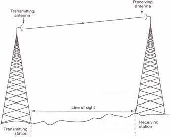 Microwave Links Use Very High Frequency Radio Waves To Transmit Data Through E Repeaters At Intervals Of About 25 30 Km In