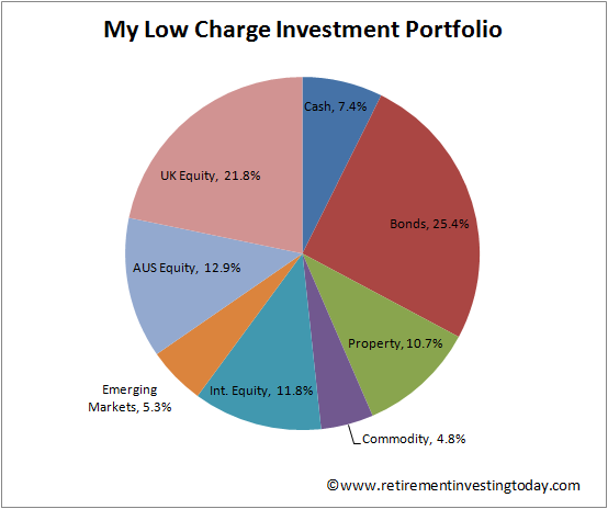Retirement Investing Today Diversified Investment Portfolio