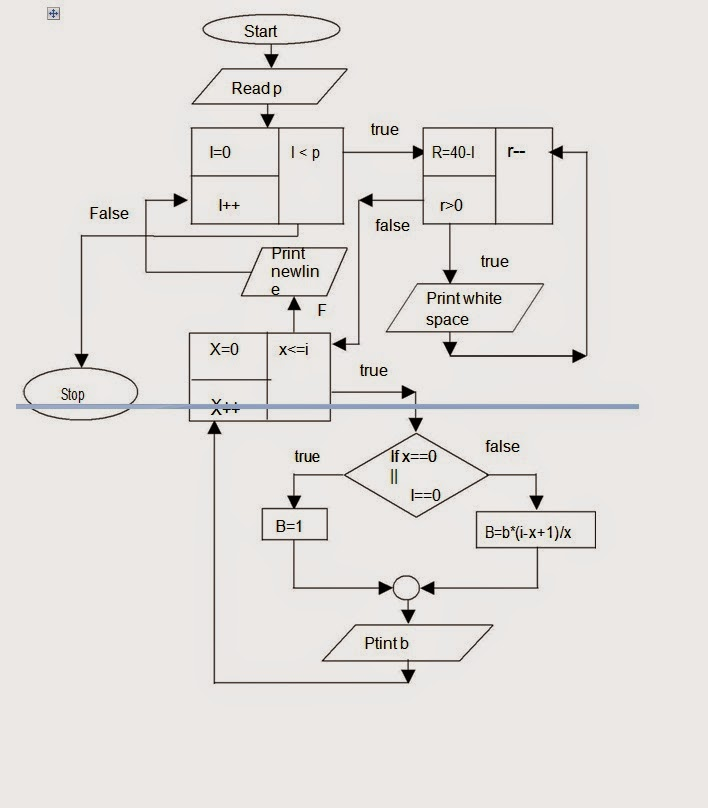 let us see c language  flow chart for to generate pascal u2019s