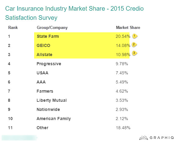 """Car  Insurance marketshare : 2015"""