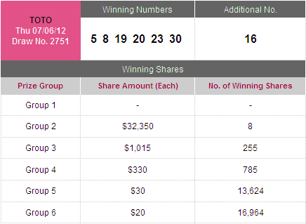 Magnum singapore toto singapore toto results as of 7th june 2012