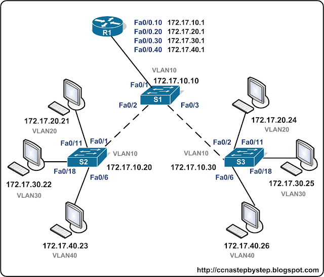 Лабораторная работа CCNA #FastPass - InterVLAN Routing Lab 1 Basics