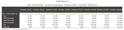 SPX Short Options Straddle 5 Number Summary - 66 DTE - IV Rank < 50 - Risk:Reward 45% Exits