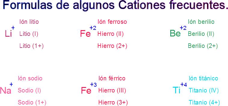 LQ Química: Compuestos iónicos