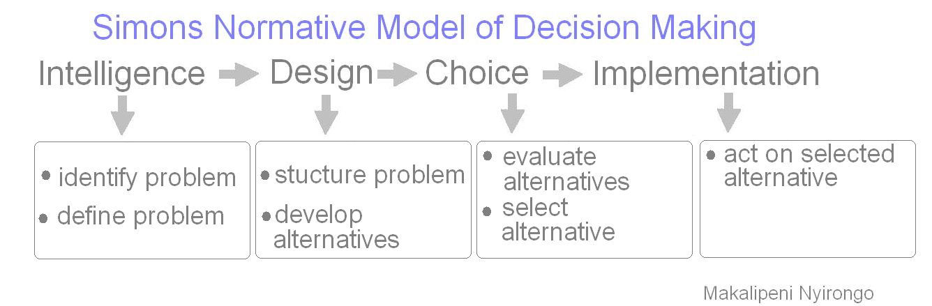 simon normative model 5 normative and descriptive aspects of decision making 53 the qualitative model of the human decision normative and descriptive aspects of decision making 5-3.