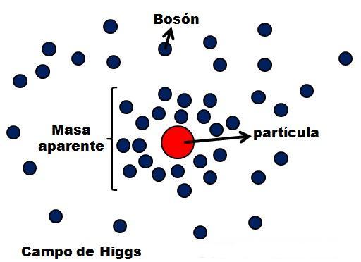 Resultado de imagen de El campo de Higgs que proporciona la masa a las partículas