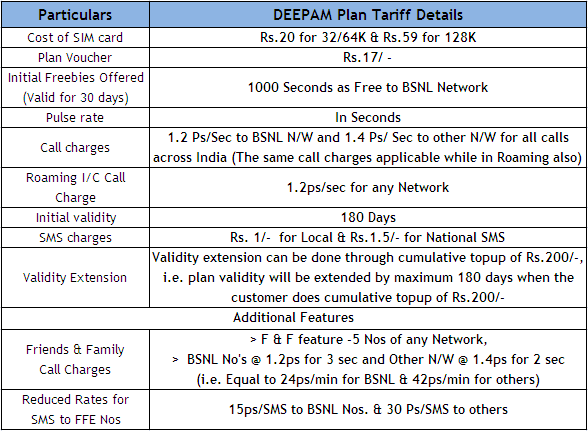 "BSNL Kerala ""Deepam"" Prepaid Plan Tariff with always Full Talkvalue"