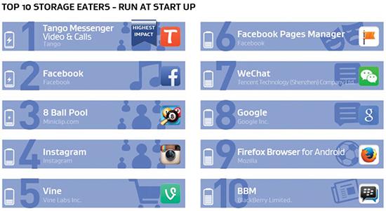 Android: Apps que consomem mais bateria, memória e internet 06