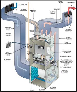 HVAC Systeme Description