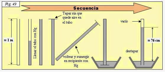Resultado de imagen para Barómetro de Torricelli