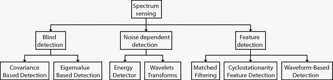 spectrum sensing in cognitive radio thesis Spectrum sensing model needs to be effective and precise that can cope with several critical challenges of cognitive radio networks like , it is often difficult for secondary users in a cognitive radio network to acquire knowledge about primary users signals.