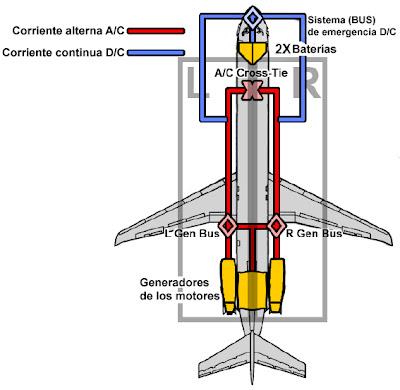 Sistema de presurizacion de un avion