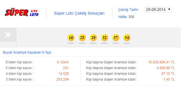 28.08.2014 Süper Loto Çekiliş Sonuçları! 28 Ağustos 2014 Süper Loto Çekiliş Sonuçları!