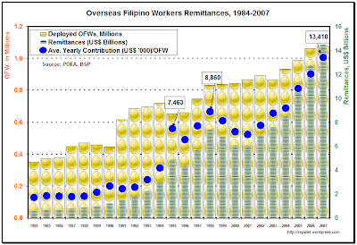 ofw remittances an economic booster Still a remittance economy 5 by remittances were sent by overseas filipino workers from january of our ofws is still one of the main pillars of economic.
