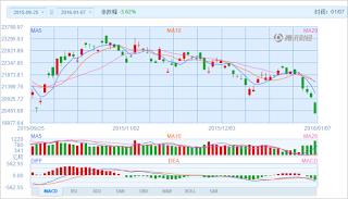 中国株コバンザメ投資 香港ハンセン指数20160107