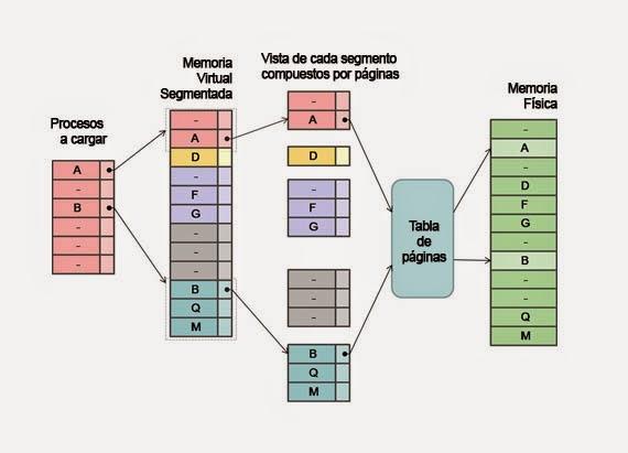 que es memoria virtual swap meet
