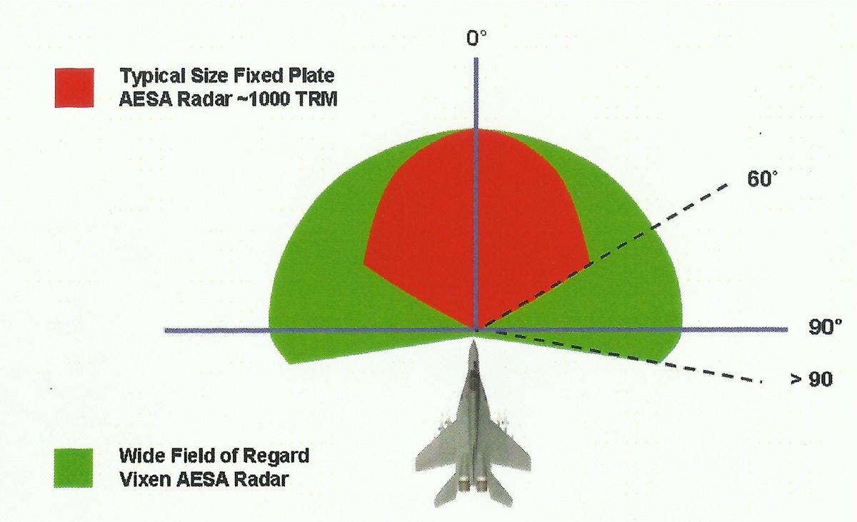 تطويري للميك-35 لمستوى adv.MIG-35 Vixen-850e+AESA-MMR+FoV