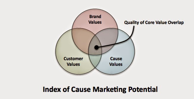 Essentials of Cause Marketing