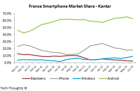 Kantar France Smartphone Market Share