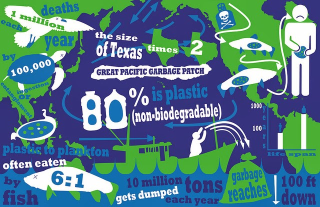 the not so great garbage patch Akin to the texas-size garbage patch in many people have heard of the great pacific garbage patch, said it's not as if there's so much plastic you.