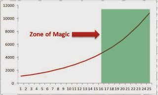 Magic of compounding