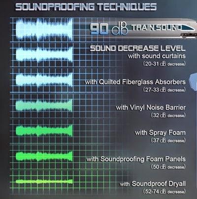 Teknoloji Köşesi: Gürültü