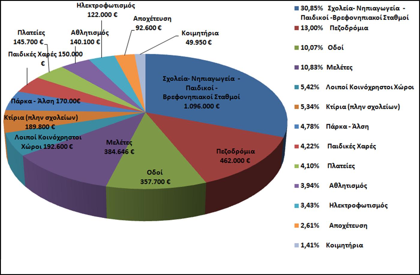 Τεχνικό Πρόγραμμα Δήμου Παπάγου Χολαργού 2016 αξίας 3,5 εκατ. ευρώ