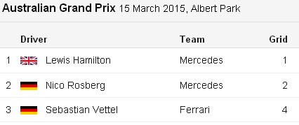 Hamilton - Rosberg - Vettel.