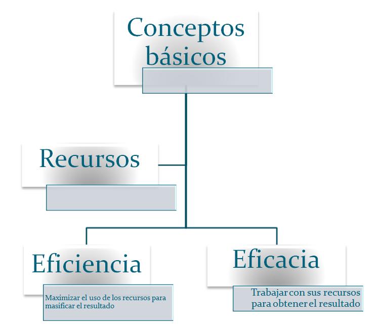 Fundamentos de administraci n conceptos basicos for Nociones basicas de oficina concepto