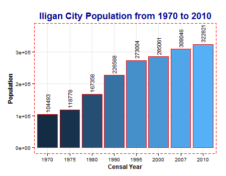 Population of Iligan City from 1970 to 2010