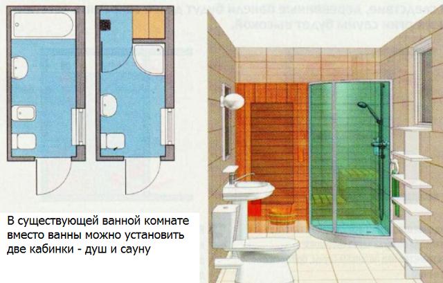 Как сделать баню из ванной