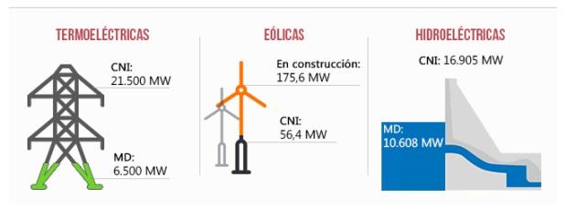 Estado del Sistema Eléctrico Nacional, Infografía, @EfectoCocuyo