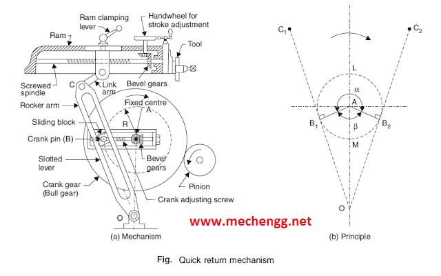 Quick return shaping mechanism