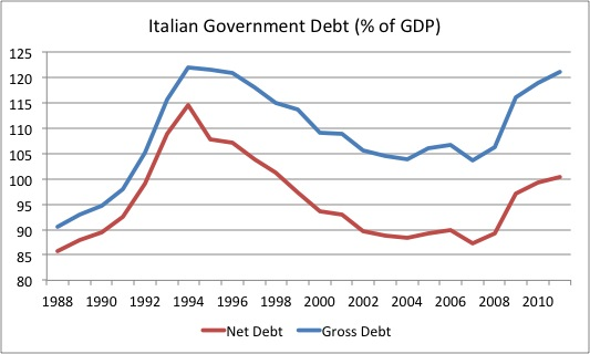 Italian Government Debt (% of GDP)