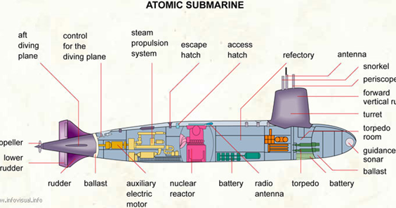 Ever Wondered How Does A Submarine Works Click Here To Find Out