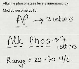 medicowesome normal values of calcium phosphate pth and alkaline phosphate mnemonic