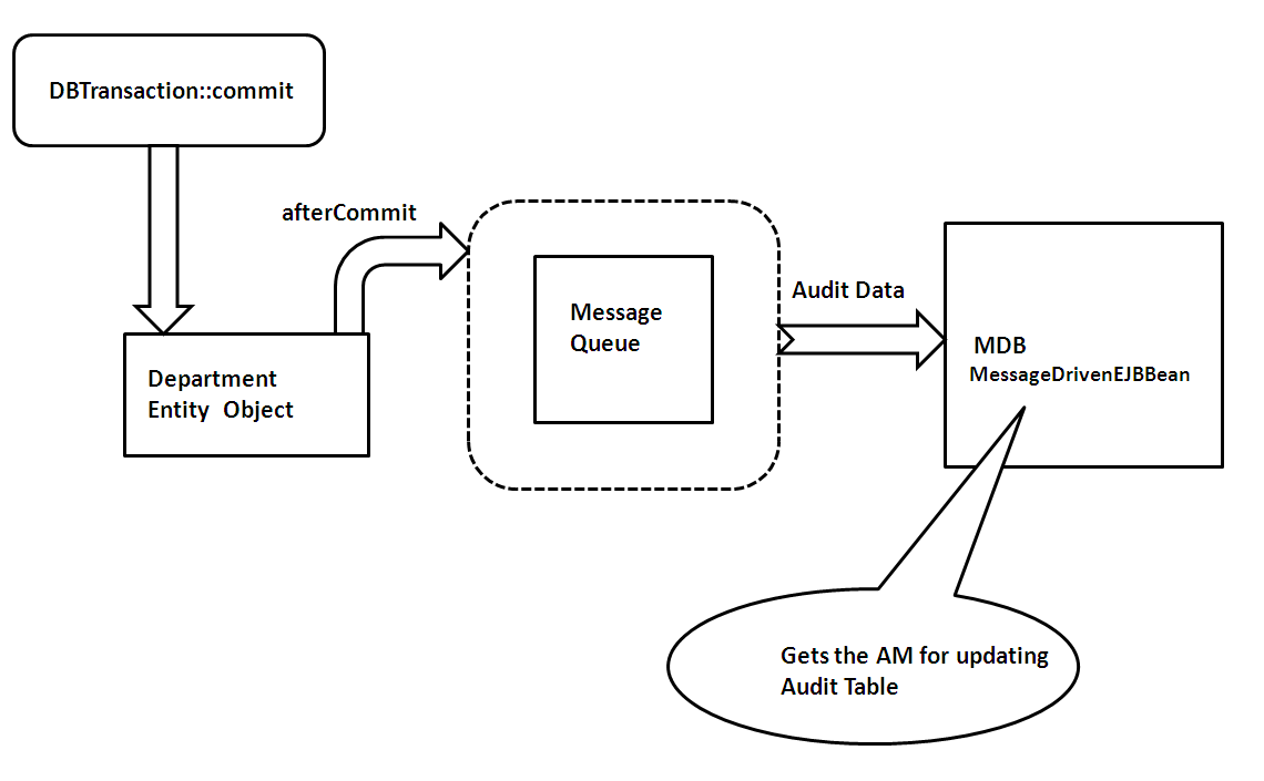 using jms with adf business components