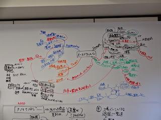 フレームワークをマインドマップでグラフィカルにの写真