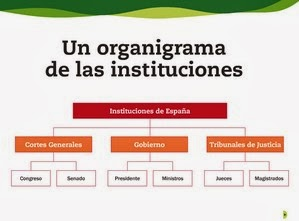http://cplosangeles.juntaextremadura.net/web/edilim/tercer_ciclo/cmedio/espana_politica/instituciones_de_espana/instituciones_de_espana.html