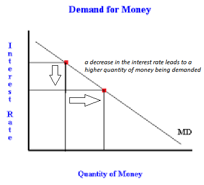 interest rates and demand for money If the fed increases the money supply, the equilibrium interest rate rises as the  price  if the price level or real gdp changes, the money demand curve will shift.