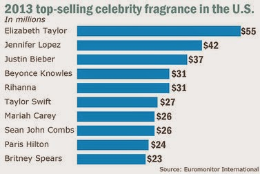 Which celebrity has the best selling perfume