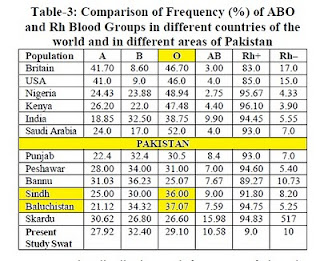 blood groups pakistan