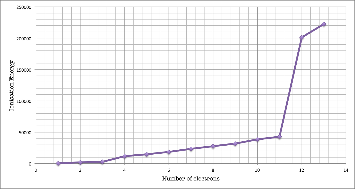 Ionisation energy q a satgamsat the electrons arrangement for aluminium is 283 gamestrikefo Gallery