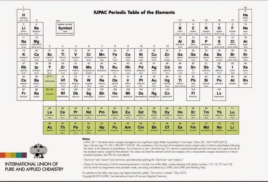 Fsica y qumica tabla peridica iupac tabla peridica iupac urtaz Choice Image