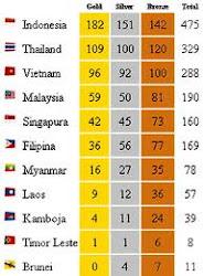Indonesia Juara Umum Sea Games Ke 26