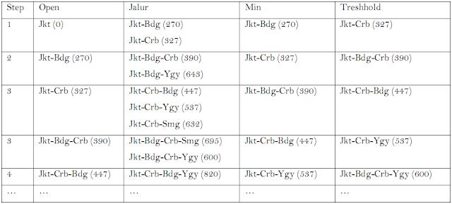 Tabel 2. Step-step pencarian algoritma RBFS