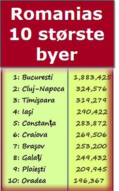 Facts Romania